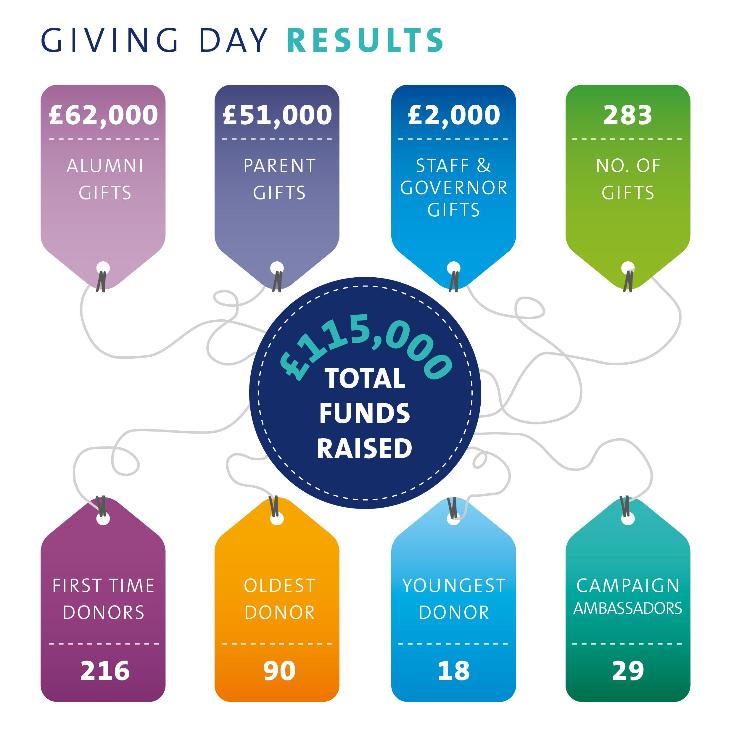 Giving Day Results Image